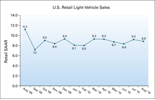 U.S. Retail SAAR from August 2009 to August 2010 [via J.D. Power]