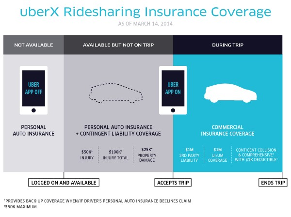 Uber's updated insurance policy as of March 14, 2014