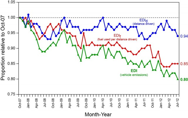 University of Michigan Eco-Driving Index, October 2007 - July 2012