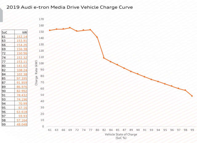 Vehicle charge curve - Audi e-tron on Electrify America 150-kw hardware - May 2019