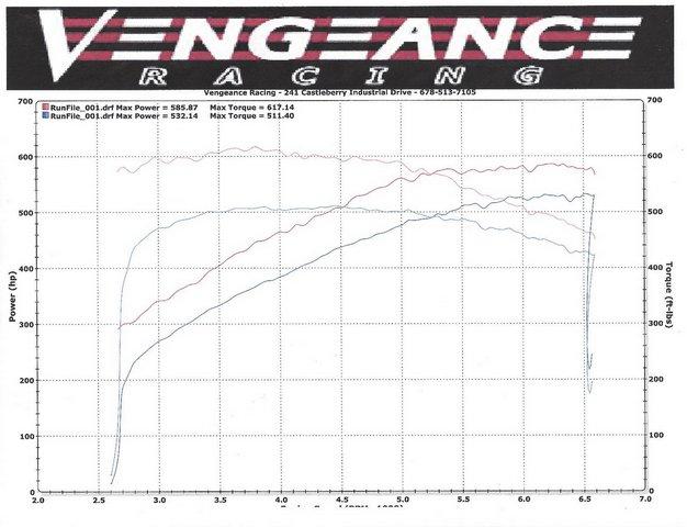 Vengeance Racing dyno chart of the 2015 Chevrolet Corvette Z06