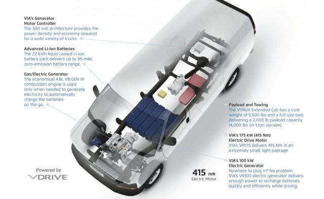 Via Motors Extended Range Electric Van