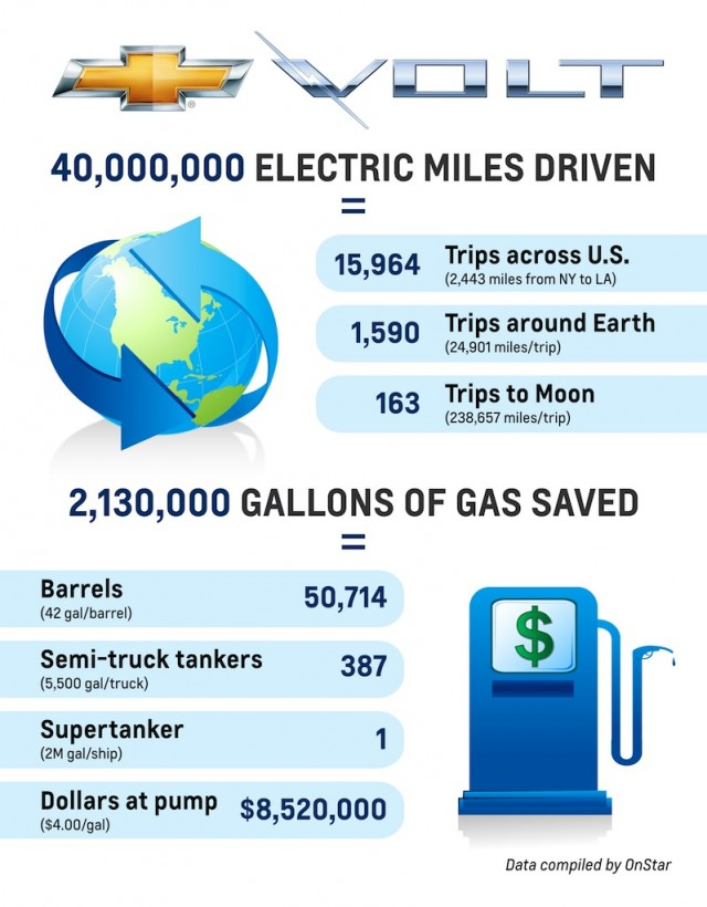 Volt Electric Miles Driven
