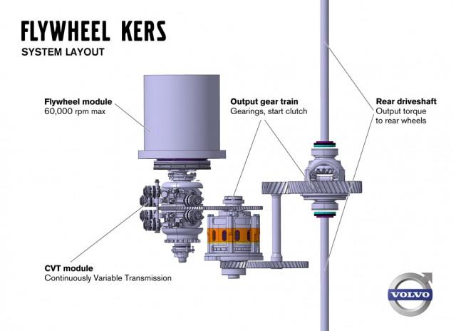 Volvo flywheel Kinetic Energy Recovery System (KERS)