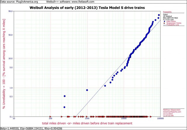 Weibull Analysis of earliest 2012-2013 Tesla Model S drivetrains [plotted by Matthew Klippenstein]