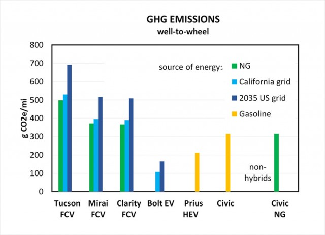 Wells-to-wheels greenhouse-gas emissions from various vehicles [chart: Victor Ettel]