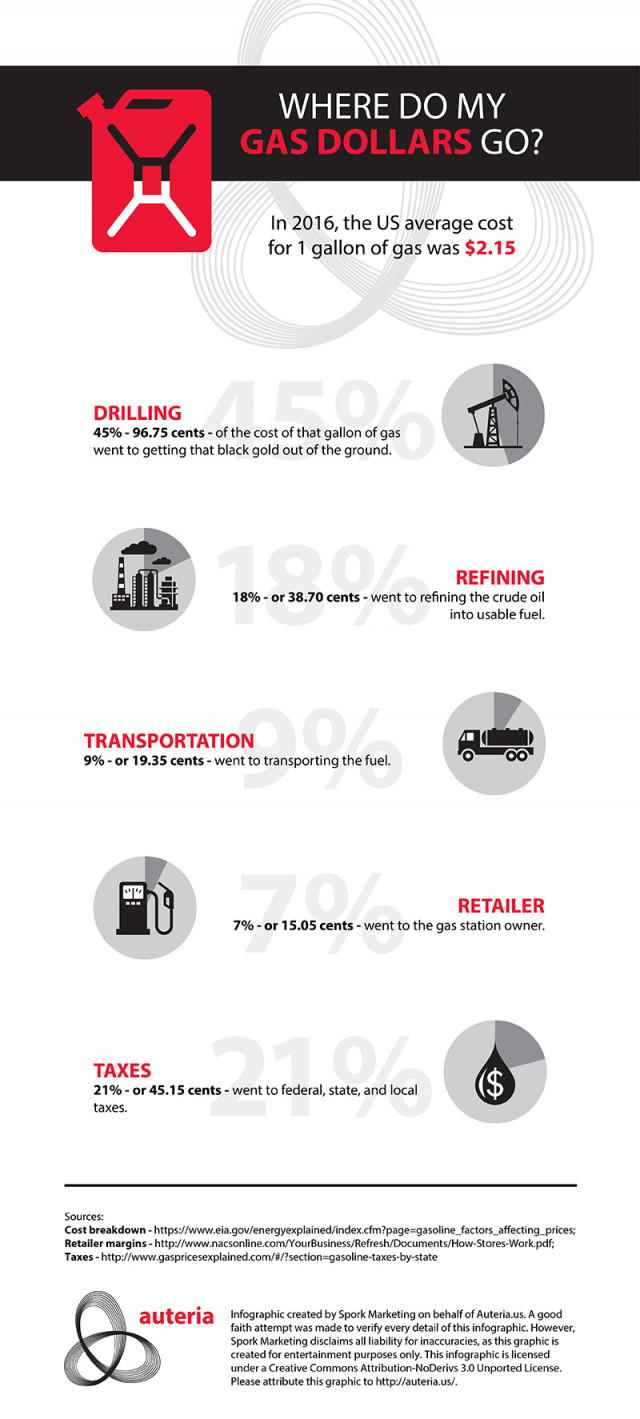 Where Do My Gas Dollars Go infographic