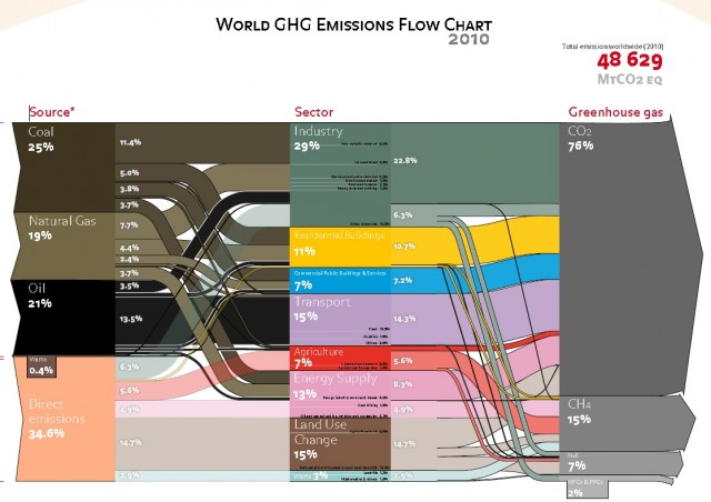 World Greenhouse-Gas Emissions Flow Chart 2010 [source: Ecofys + ANS Bank]