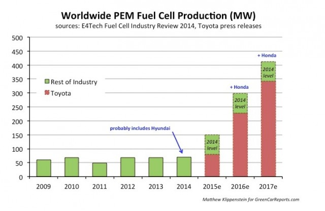 Worldwide fuel-cell production in megawatts [data gathered, collated by Matthew Klippenstein]