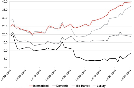 YouGov Impression scores for International, Domestic, Mid-Market, and Luxury cars, May & June 2011