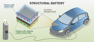 Could carbon-fiber electric-vehicle bodies double as 'mass-less' batteries?