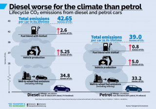 Diesel vs gasoline CO2 lifetime production