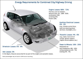 Fact of the week: Internal combustion cars still waste 70 to 88 percent of energy