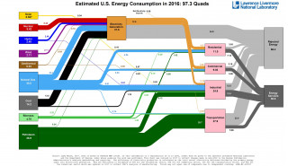 Estimated U.S. energy consumption in 2016  [graphic: Lawrence Livermore National Laboratory]