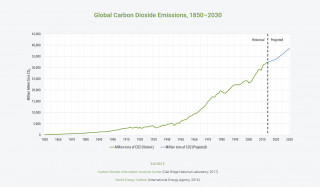 Global carbon dioxide emissions, 1850-2030 [CO2 Information Analysis Center, World Energy Outlook]