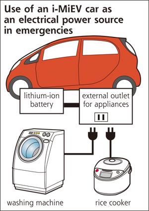 Mitsubishi 'i' Emergency Power Supply