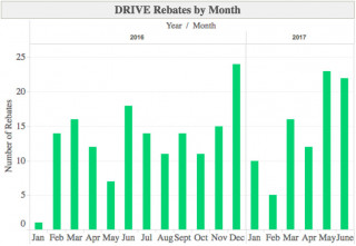 Rhode Island DRIVE Rebates, Monthly Totals