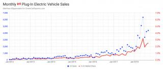 Sept. 2018 Canadian monthly sales trend [MATTHEW KLIPPENSTEIN]